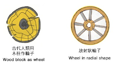 Wheel shapes from early design.